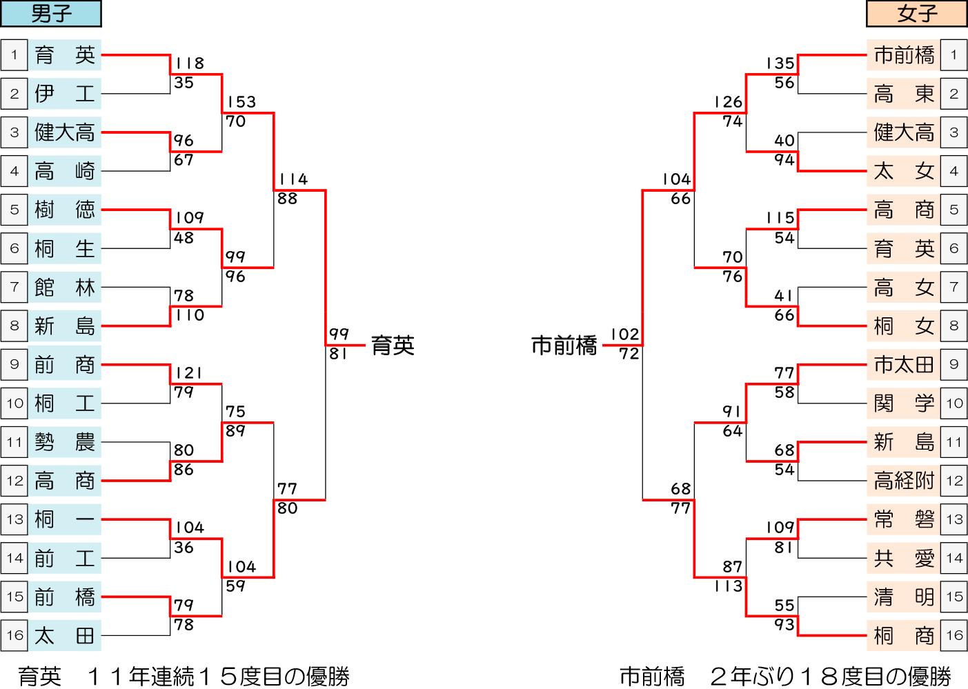 2020年度 ウインターカップ二次予選 - 大会結果(最終)
