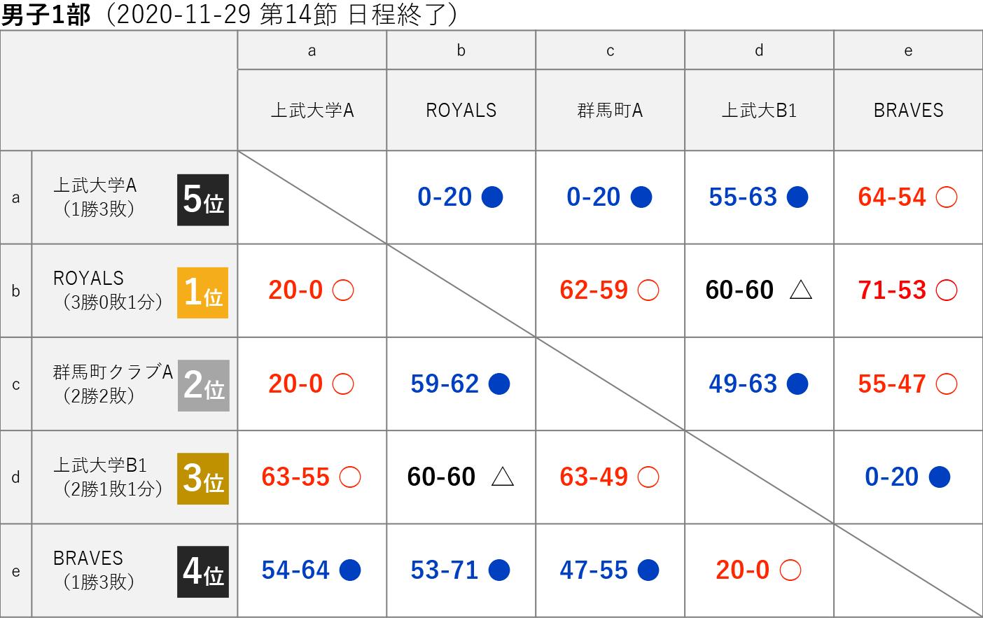 2020社会人リーグ 男子1部 星取り表 2020-11-29(第14節日程終了)