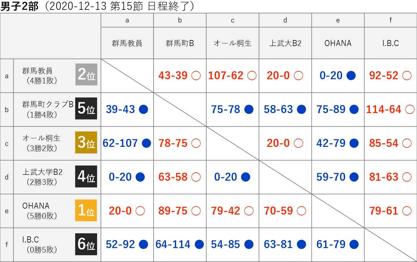 2020社会人リーグ 男子2部 星取り表 2020-12-13(第15節日程終了)