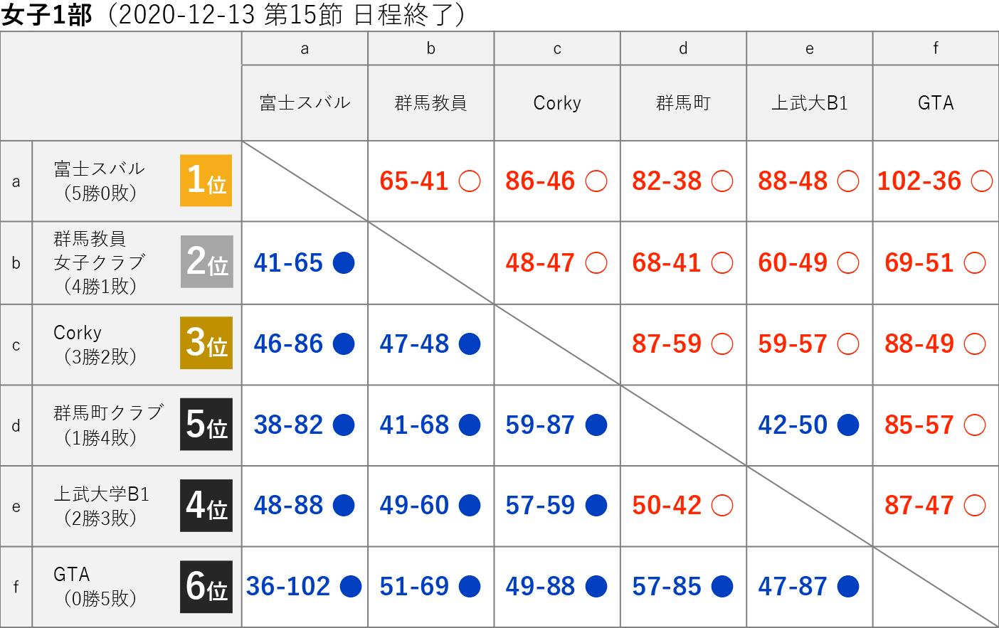 2020社会人リーグ 女子1部 星取り表 2020-12-13(第15節日程終了)