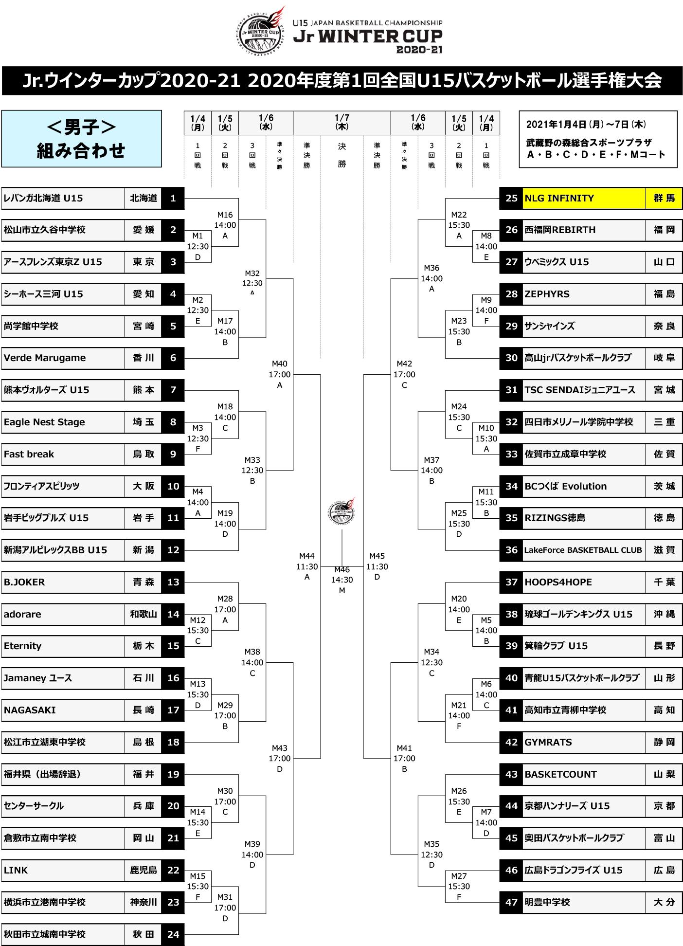 Jr.ウインターカップ2020-21 - 組み合わせ 男子