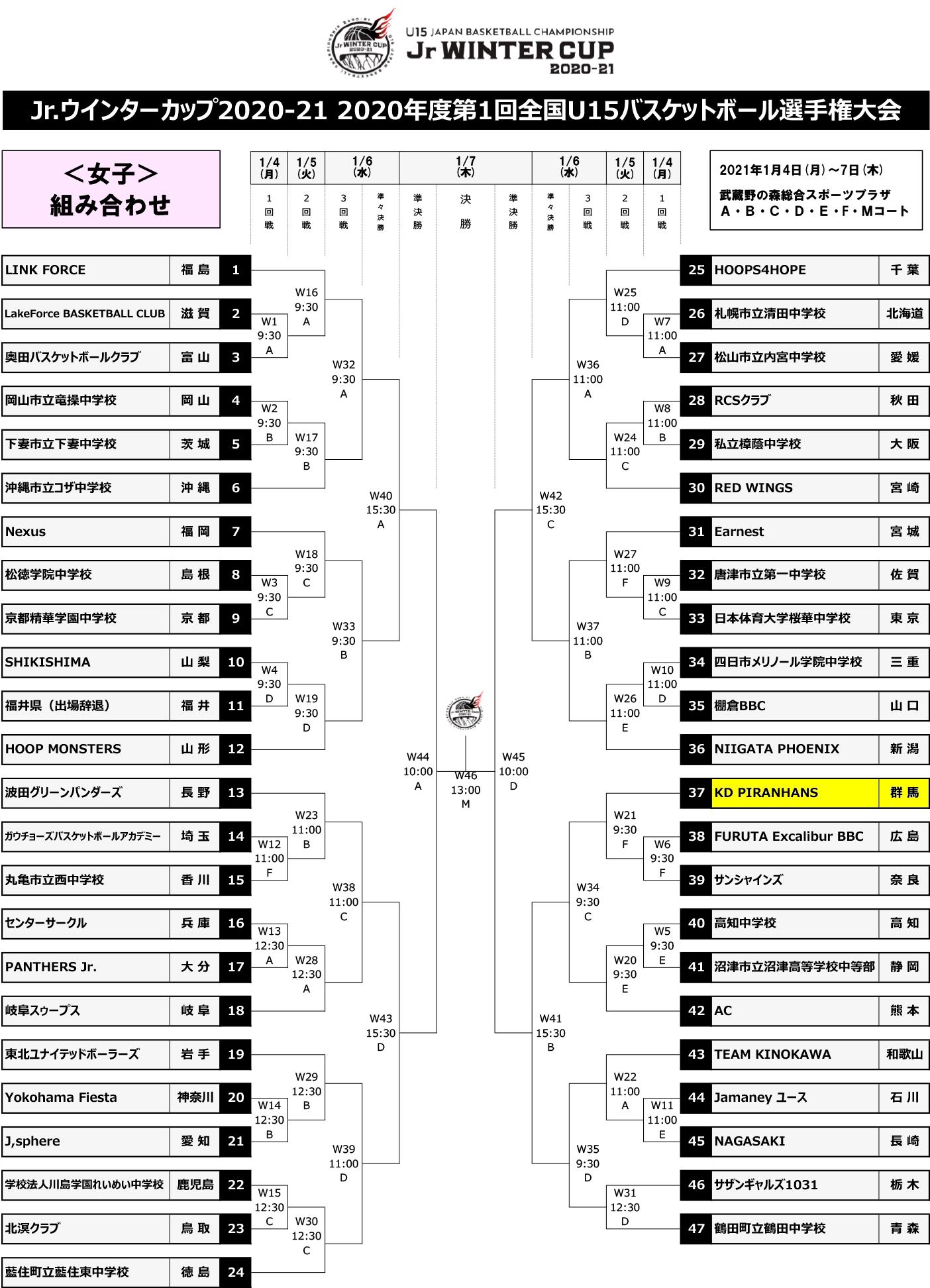Jr.ウインターカップ2020-21 - 組み合わせ 女子