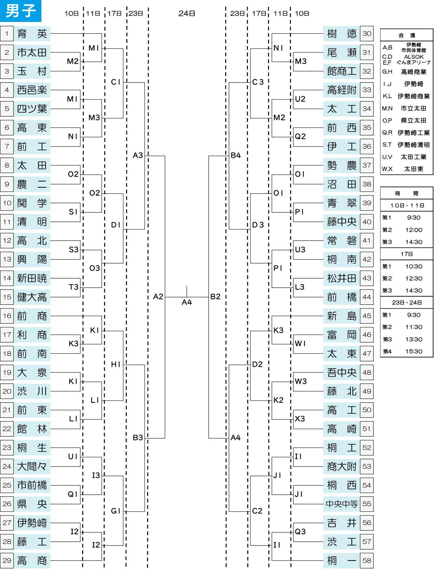 2020年度 高校新人大会(関東大会県予選) - 男子組み合わせ