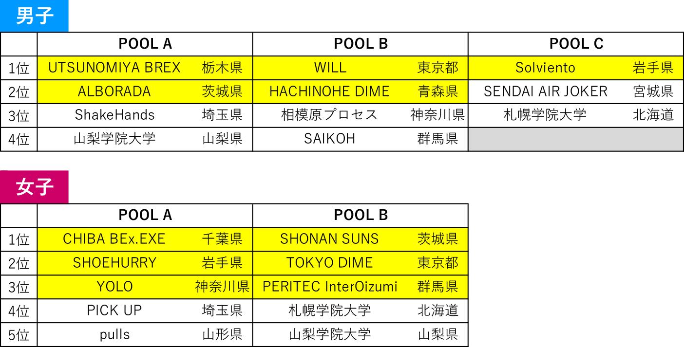 2020年度 第6回 3x3日本選手権 東日本エリア大会 - 大会結果