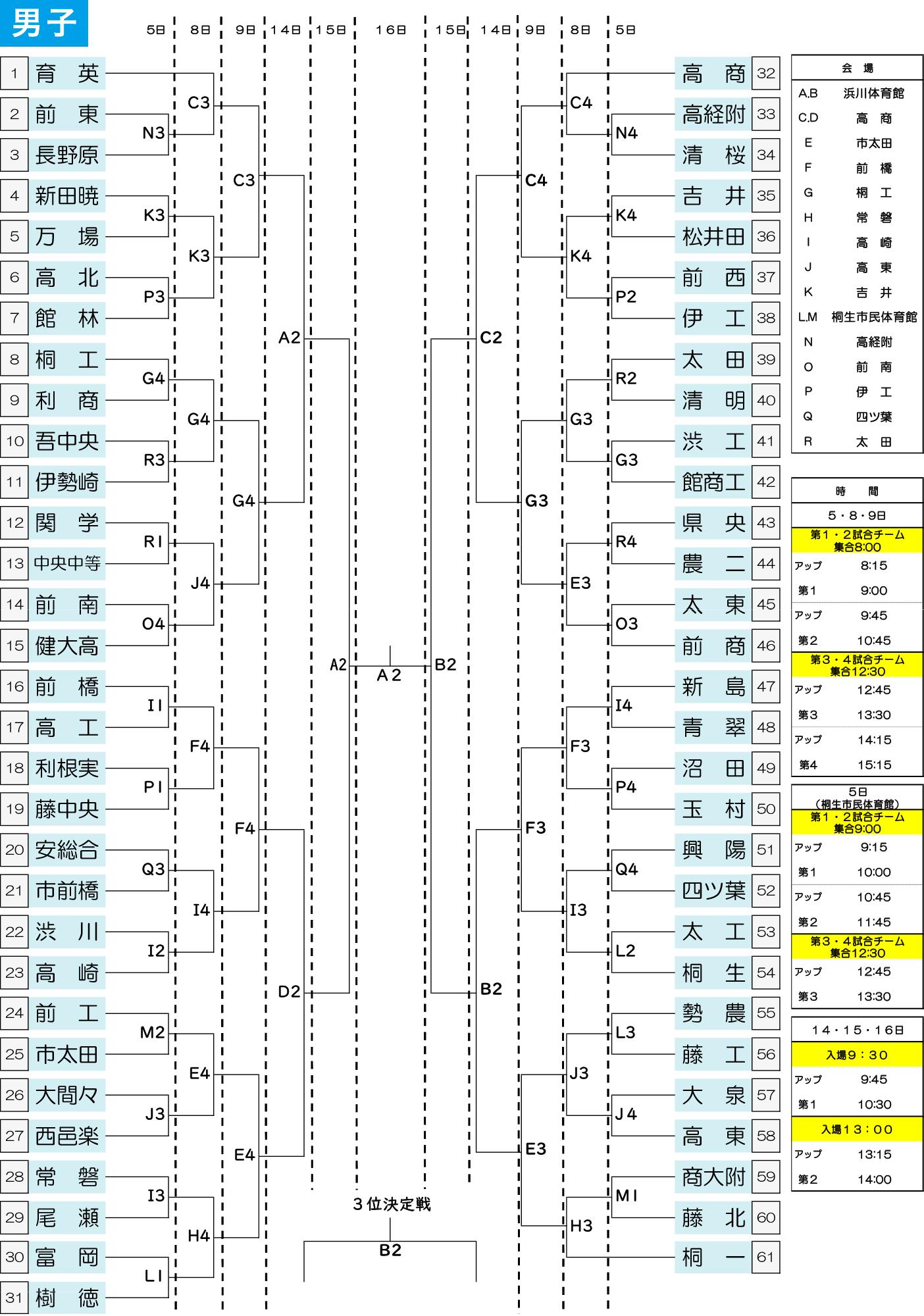 2021年度 第56回 群馬県高校総体 - 勝ち上がり表 男子