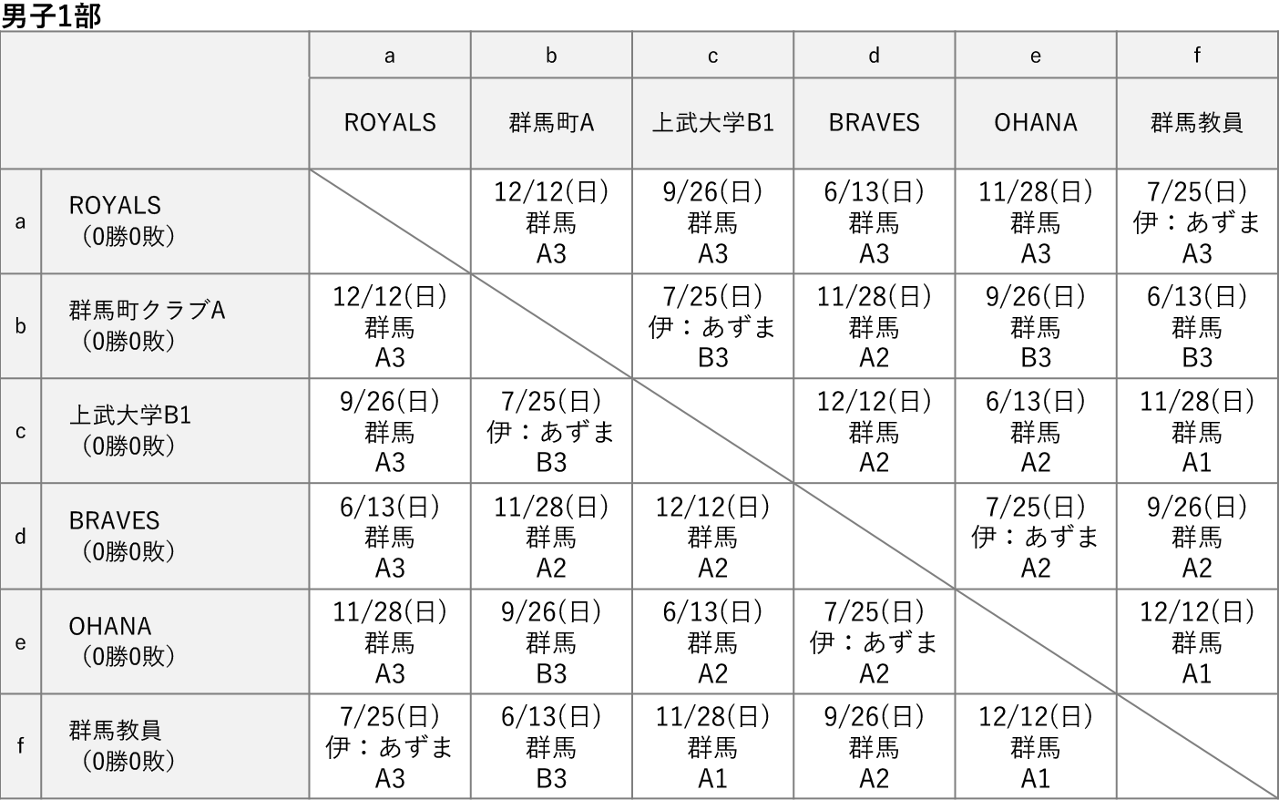 2021社会人リーグ 男子1部 星取り表