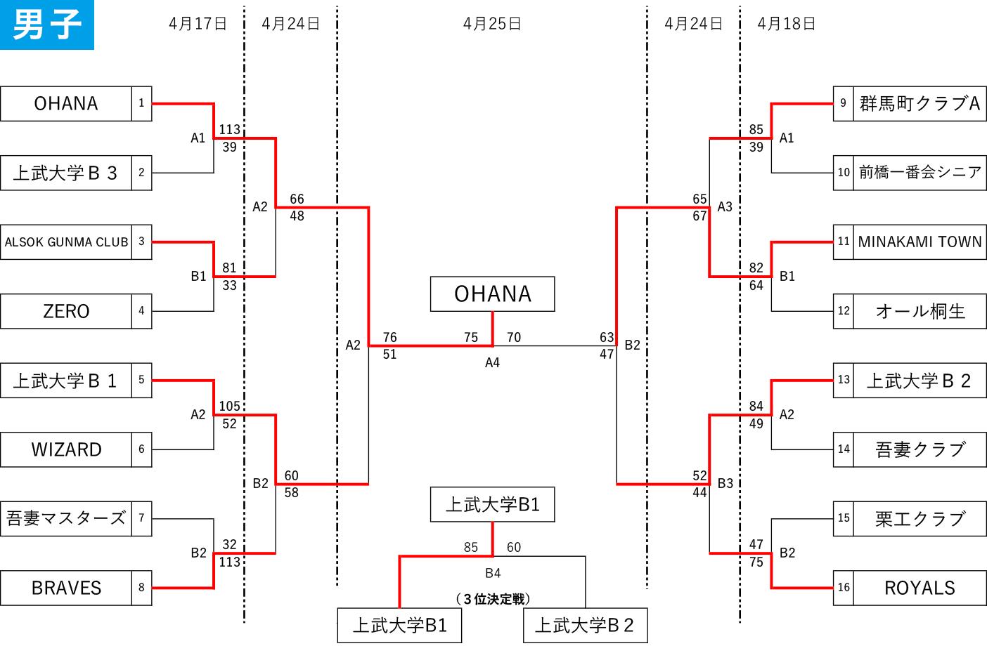 2021 国体選手選考会/天皇杯・皇后杯社会人予選 - 男子 大会結果(2021-04-25)