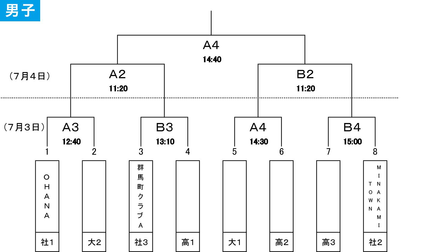 第97回天皇杯・第88回皇后杯 全日本バスケットボール選手権大会 群馬県代表決定戦 - 男子 組み合わせ