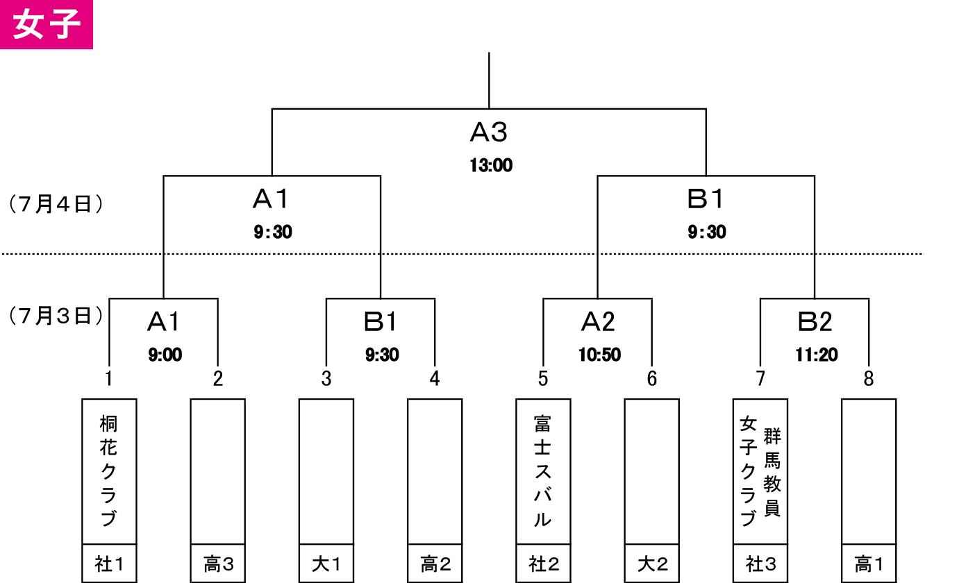 第97回天皇杯・第88回皇后杯 全日本バスケットボール選手権大会 群馬県代表決定戦 - 女子 組み合わせ