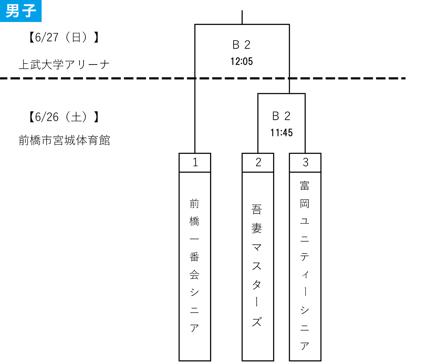 2021年度 第4回 全日本社会人0-40選手権予選 - 男子組み合わせ