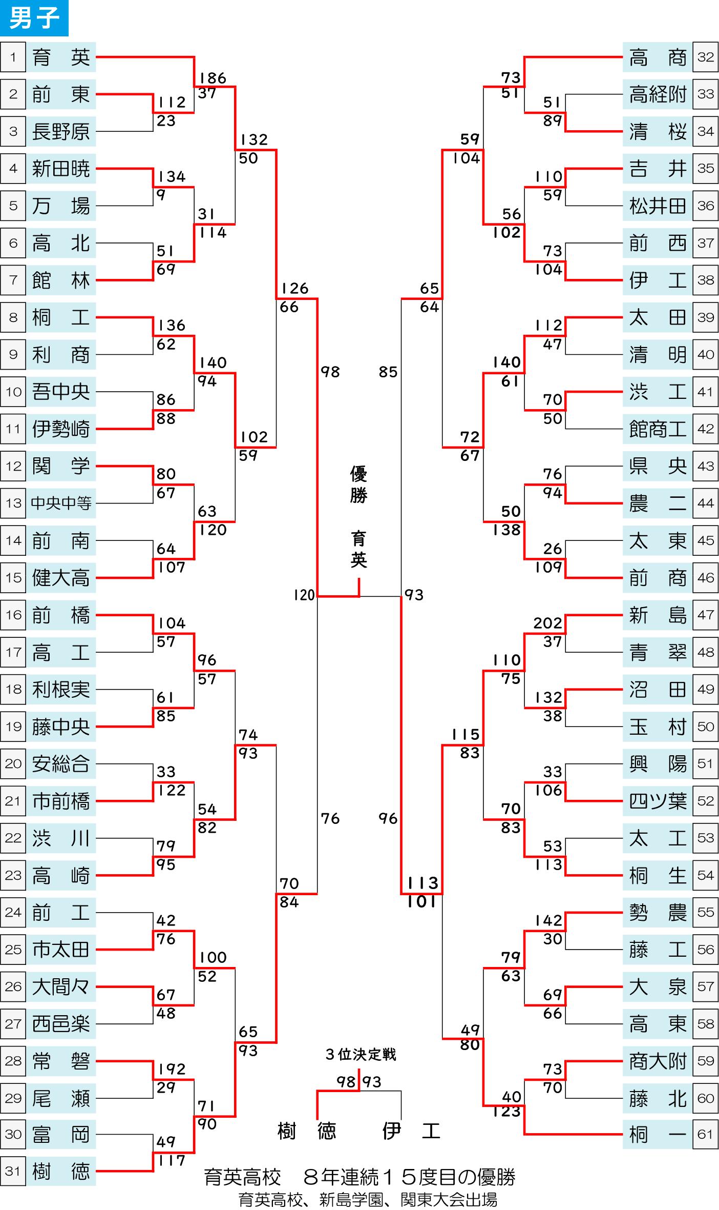 2021年度 第56回 群馬県高校総体 - 男子 大会結果