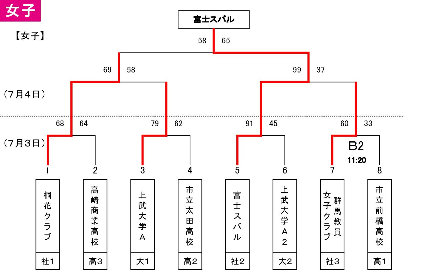 2021 第97回天皇杯 全日本選手権 群馬県代表決定戦 - 女子 大会結果