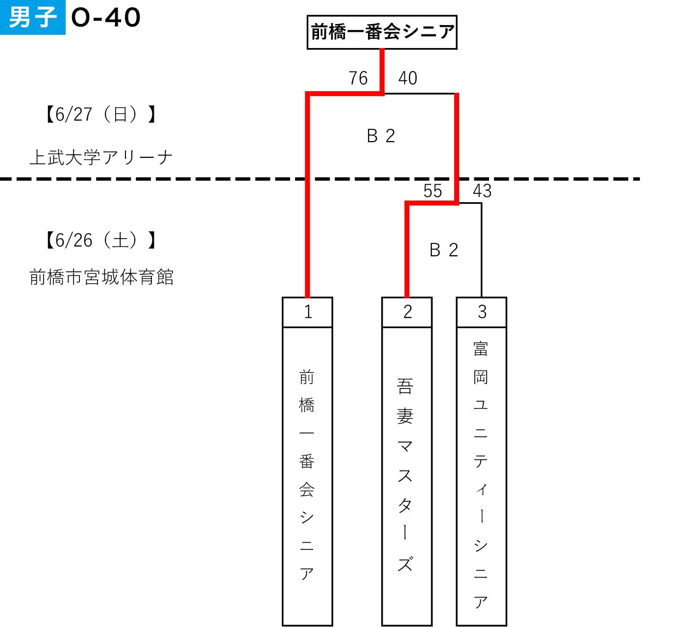 2021年度 第4回 全日本社会人0-40選手権予選 - 大会結果