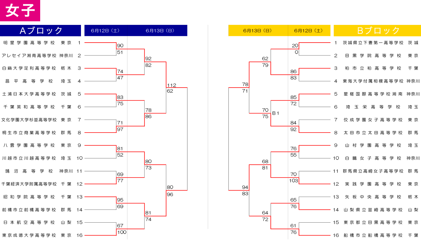2021年度 関東高等学校女子バスケットボール大会 / 第75回 関東高等学校女子バスケットボール選手権 - 大会結果