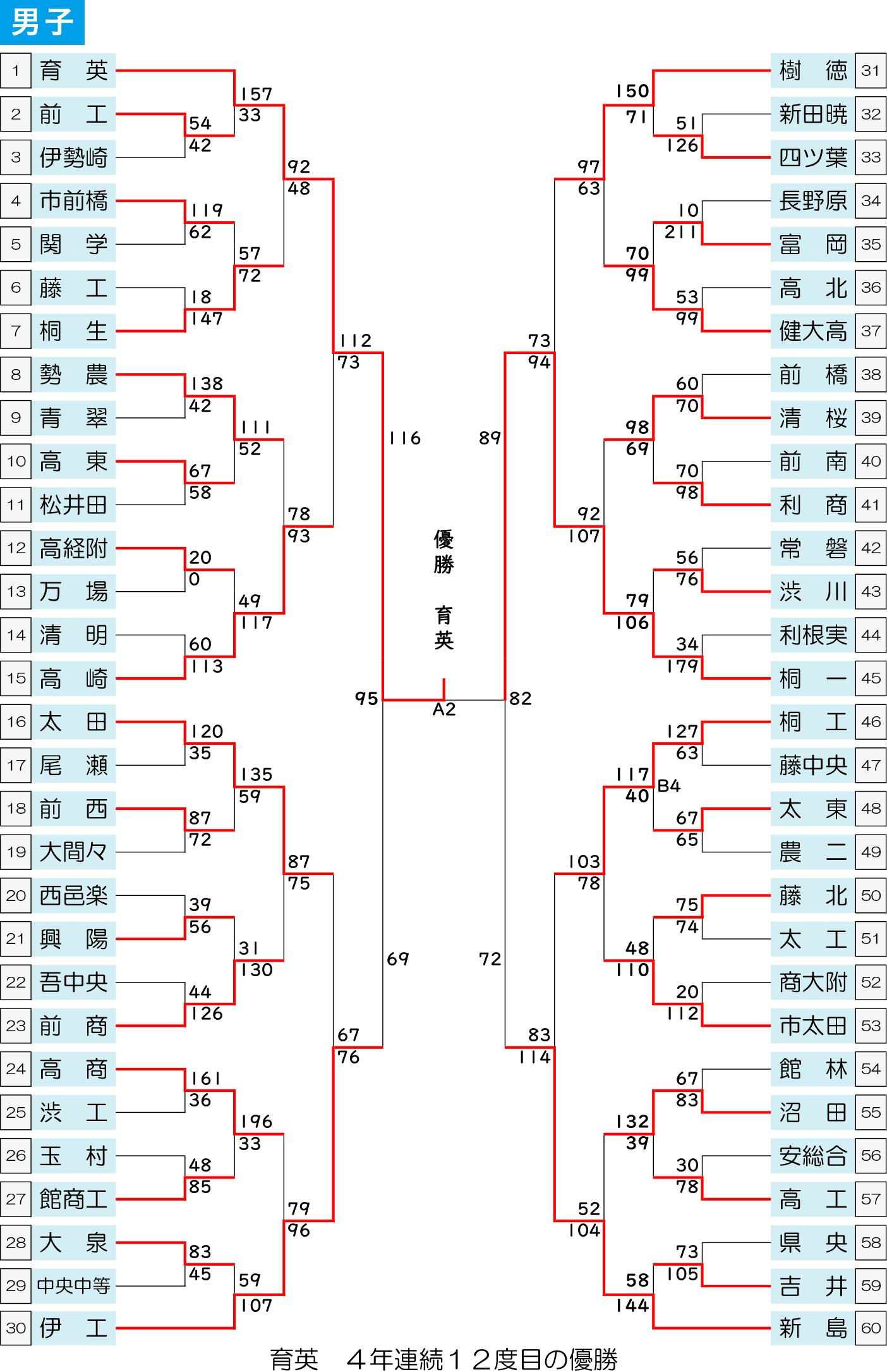 2021(令和3)年度 インターハイ予選 - 男子 大会結果