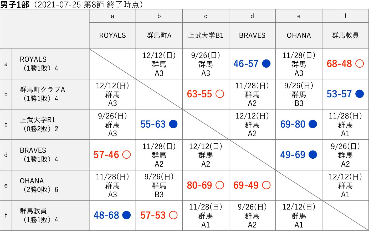 2021社会人リーグ 男子1部 星取り表(2021-07-25 第8節終了時)