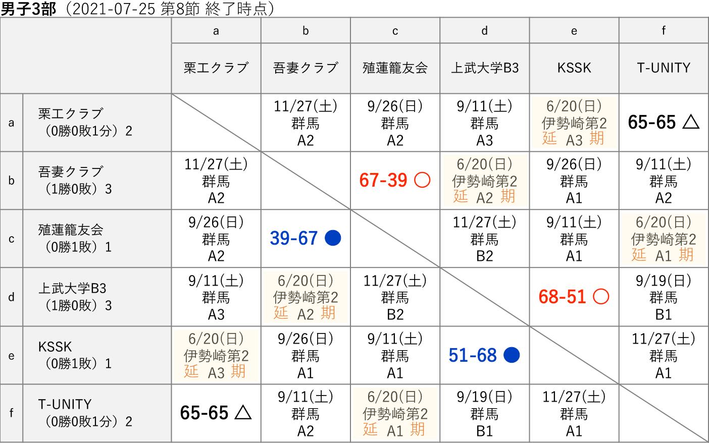 2021社会人リーグ 男子3部 星取り表(2021-07-25 第8節終了時)