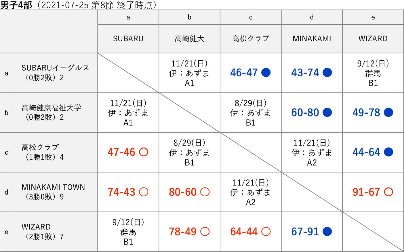 2021社会人リーグ 男子4部 星取り表(2021-07-25 第8節終了時)