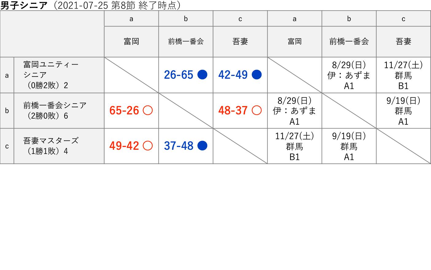 2021社会人リーグ 男子シニア 星取り表(2021-07-25 第8節終了時)