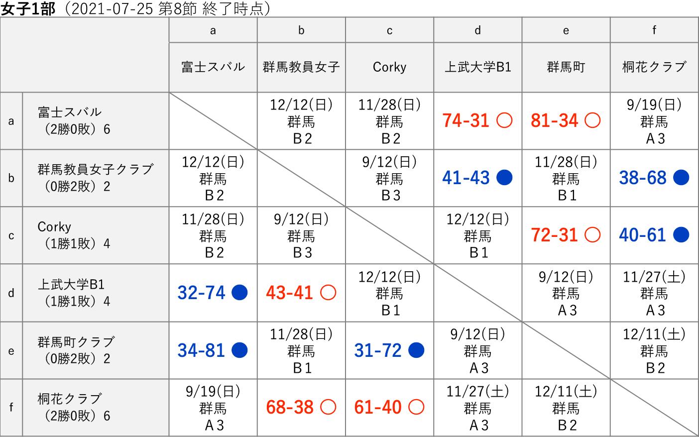 2021社会人リーグ 女子1部 星取り表(2021-07-25 第8節終了時)