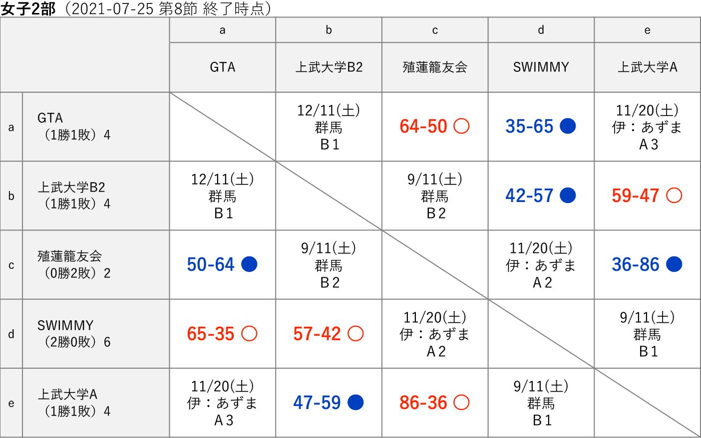 2021社会人リーグ 女子2部 星取り表(2021-07-25 第8節終了時)