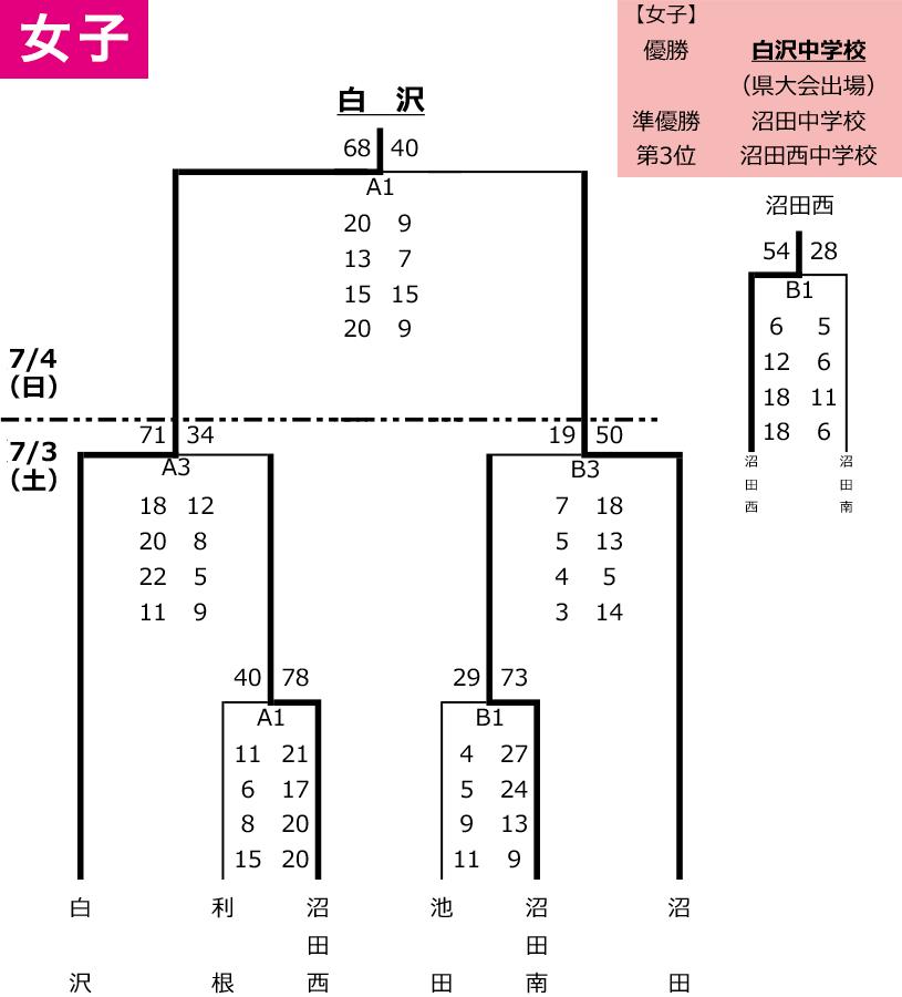 2021年度 沼田市 中学総体 - 女子 大会結果