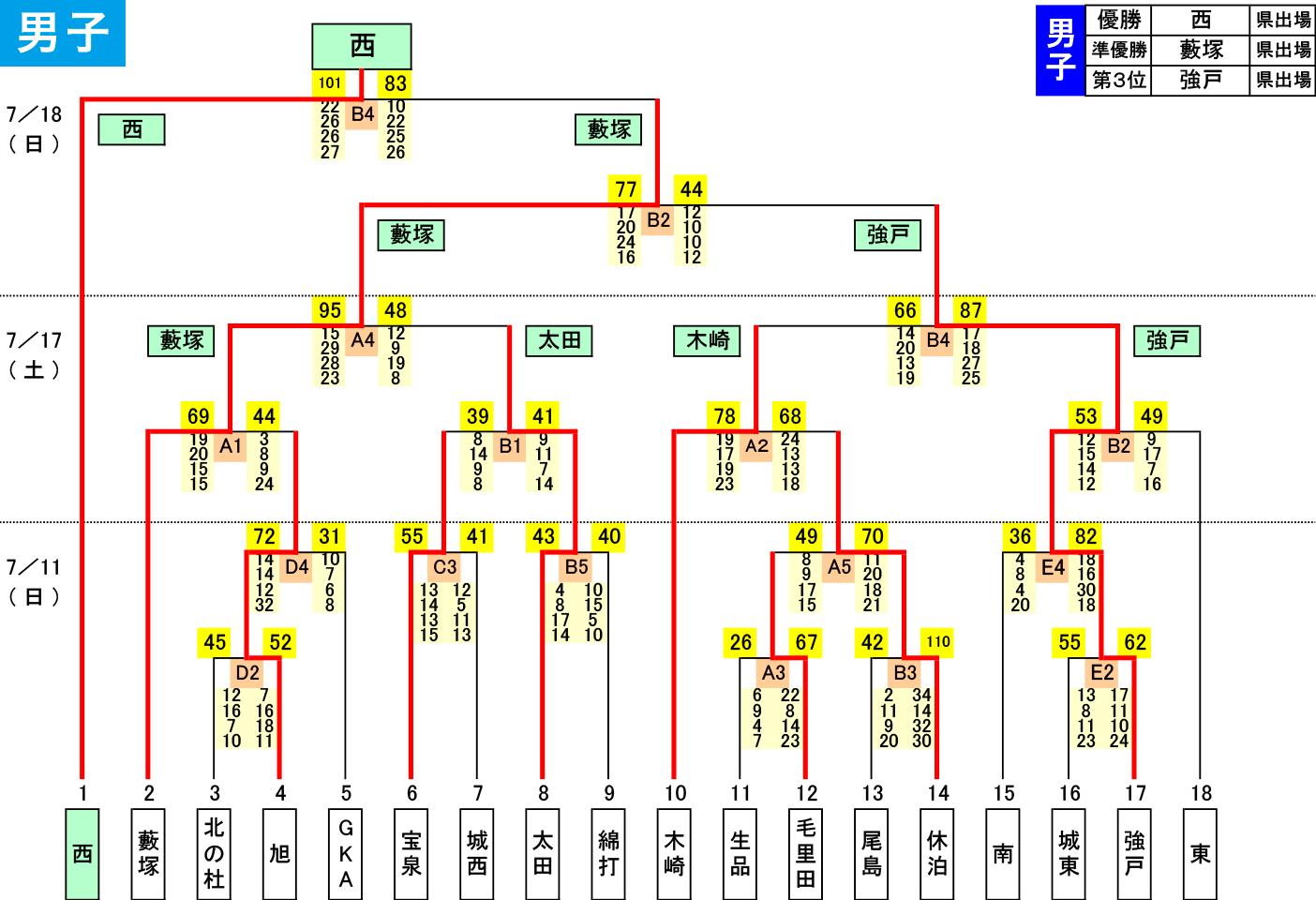 2021年度 太田市 中学総体 - 男子 大会結果