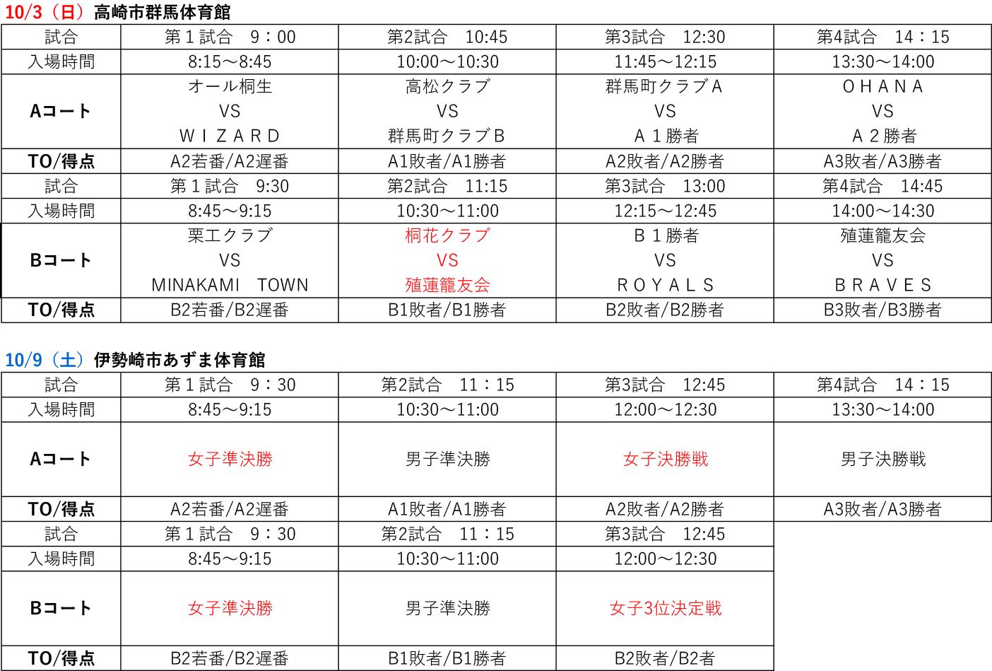 2021年度 第4回 全日本社会人選手権大会 関東ブロック予選出場決定戦 - 試合日程
