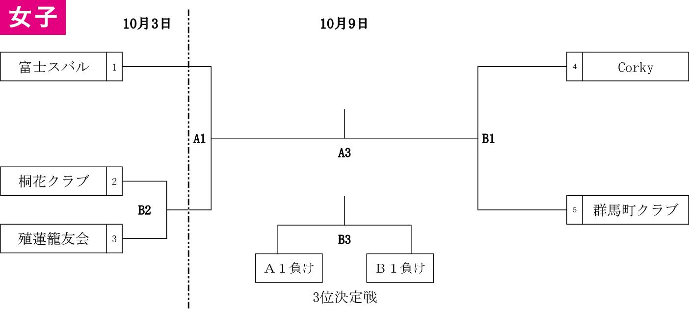 2021年度 第4回 全日本社会人選手権大会 関東ブロック予選出場決定戦 - 女子 組み合わせ
