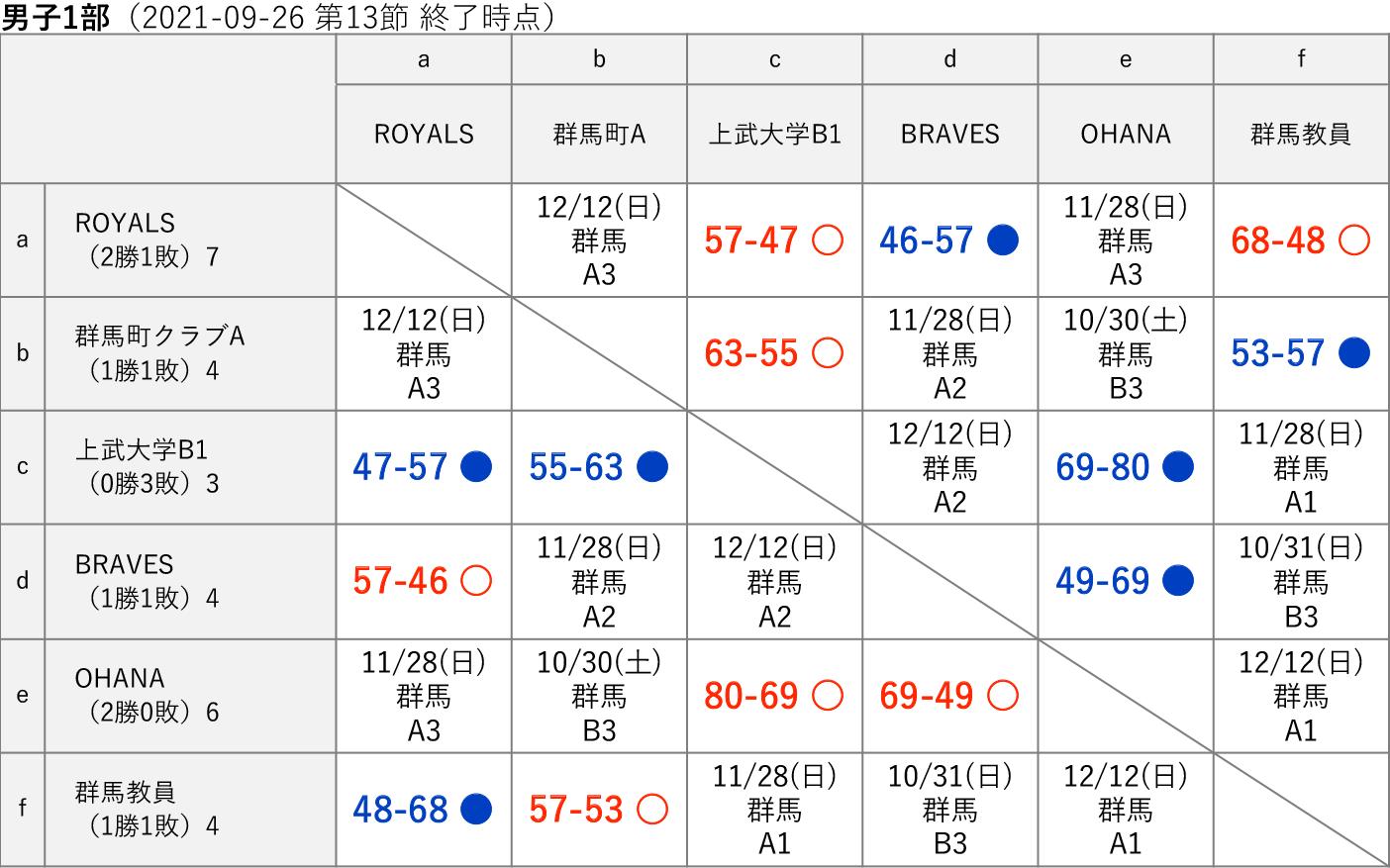2021社会人リーグ 男子1部 星取り表(2021-09-26 第13節終了時)