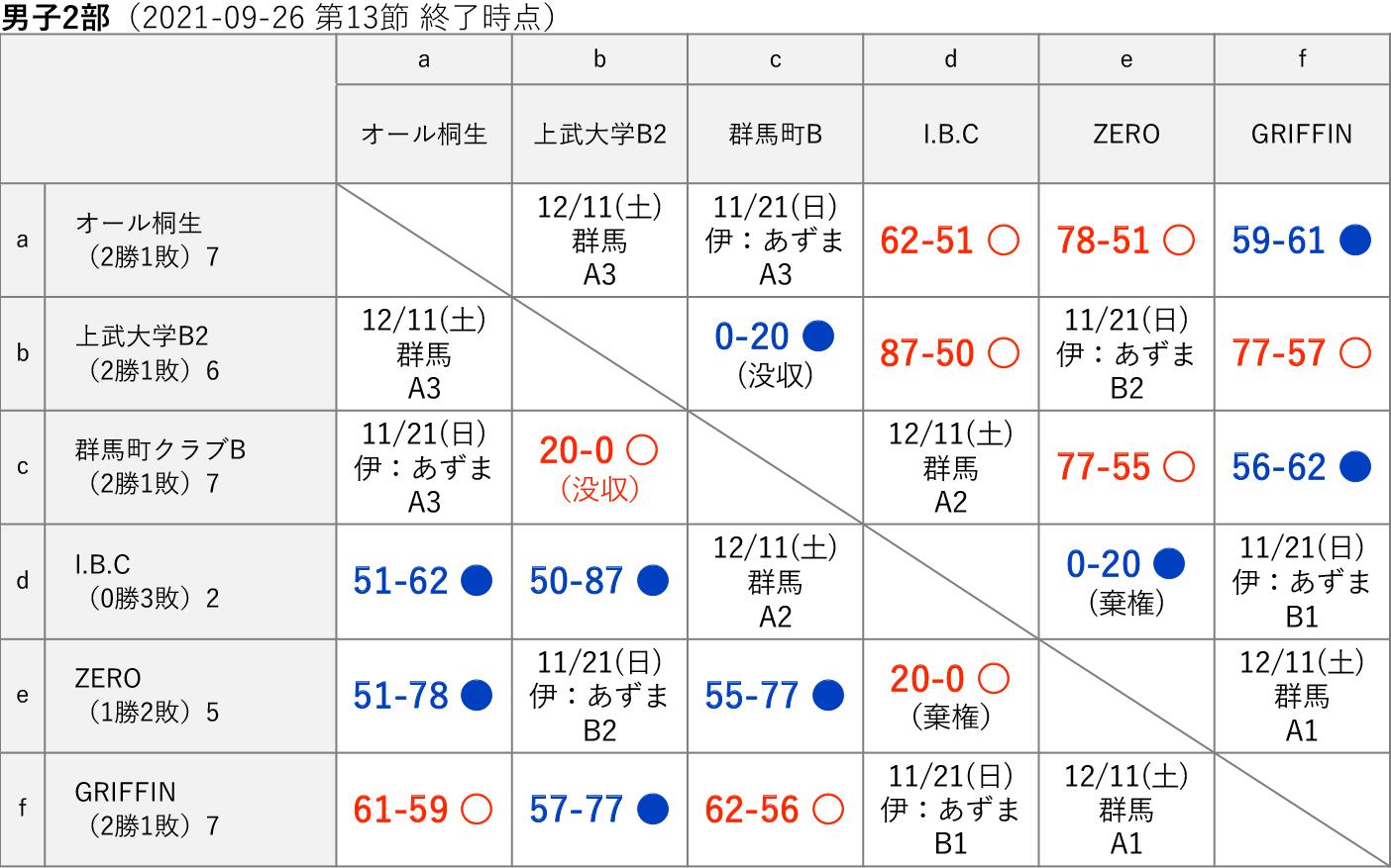 2021社会人リーグ 男子2部 星取り表(2021-09-26 第13節終了時)