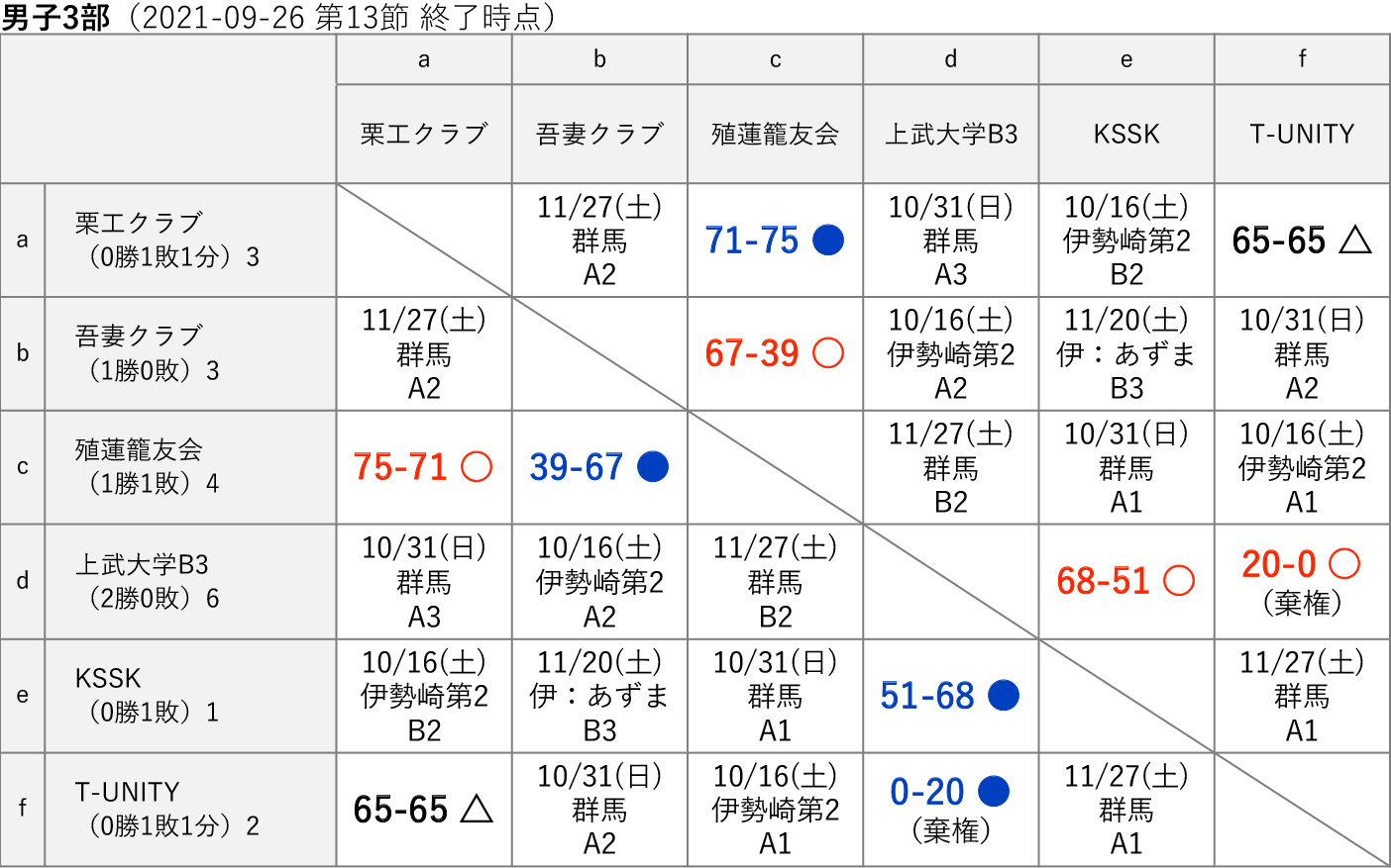 2021社会人リーグ 男子3部 星取り表(2021-09-26 第13節終了時)