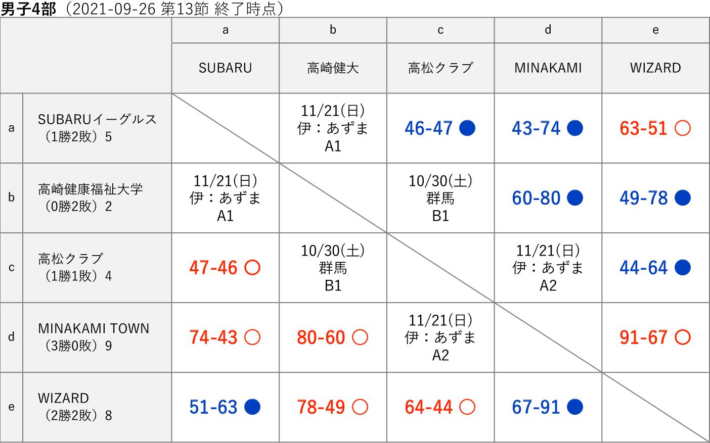 2021社会人リーグ 男子4部 星取り表(2021-09-26 第13節終了時)