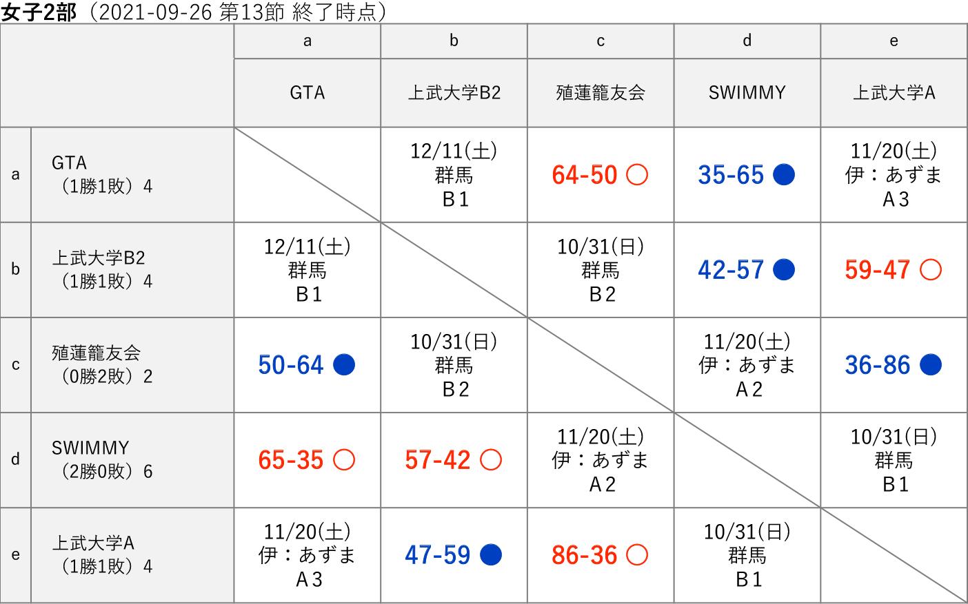 2021社会人リーグ 女子2部 星取り表(2021-09-26 第13節終了時)